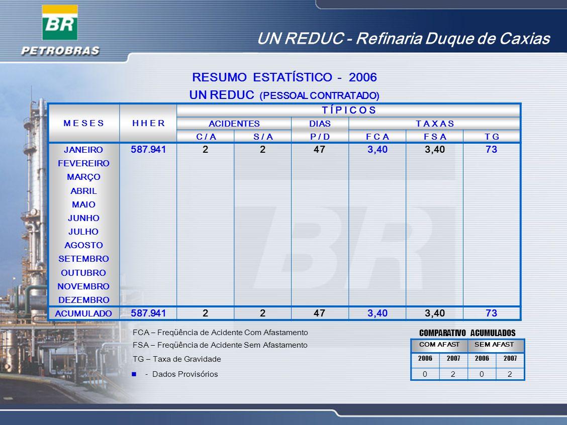 UN REDUC - Refinaria Duque de Caxias