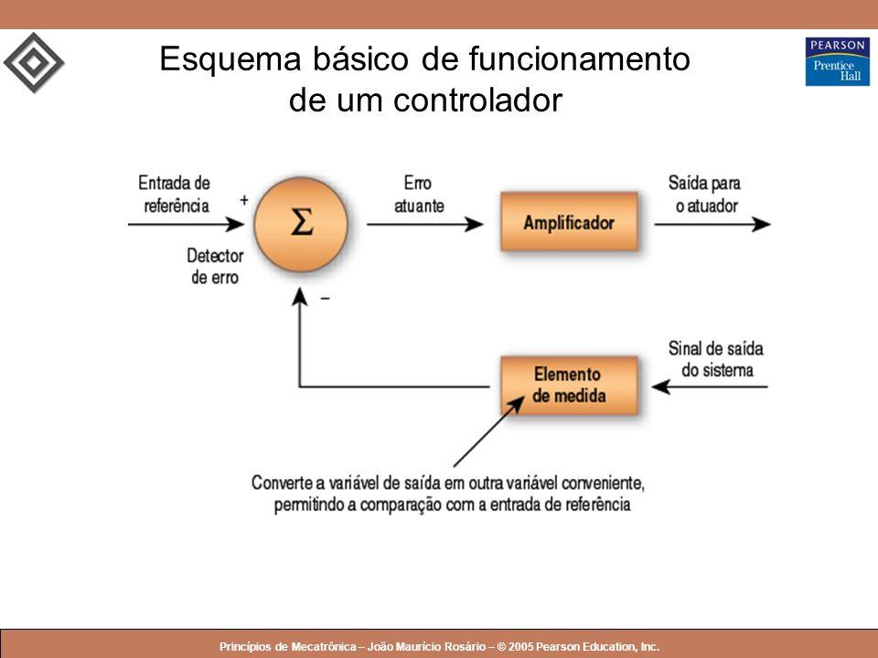 Esquema básico de funcionamento de um controlador