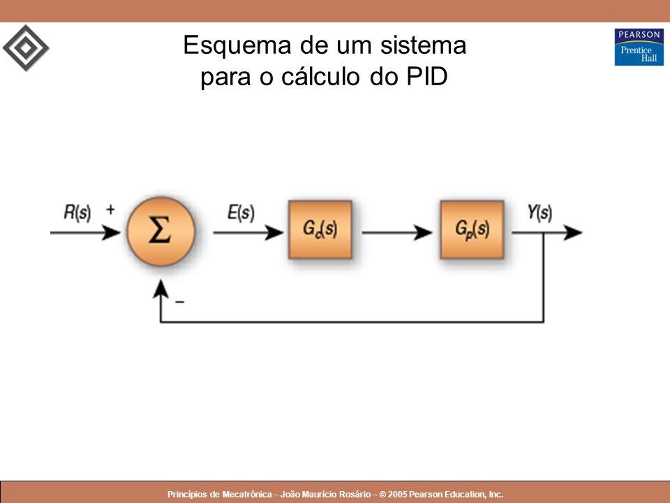 Esquema de um sistema para o cálculo do PID