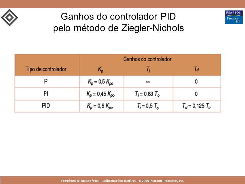 Ganhos do controlador PID pelo método de Ziegler-Nichols
