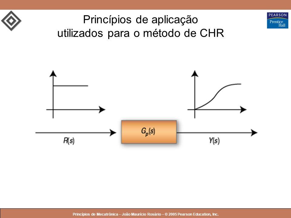 Princípios de aplicação utilizados para o método de CHR