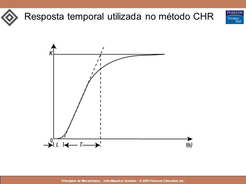 Resposta temporal utilizada no método CHR