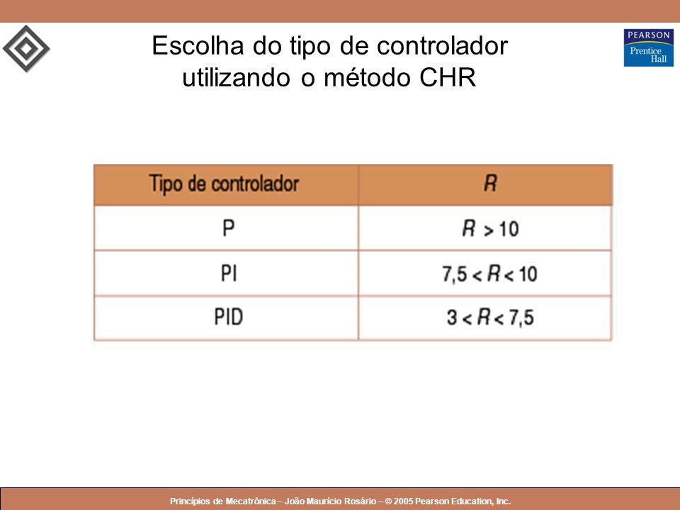 Escolha do tipo de controlador utilizando o método CHR