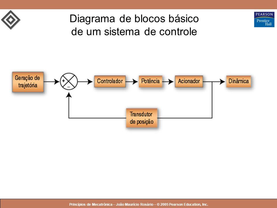 Diagrama de blocos básico de um sistema de controle