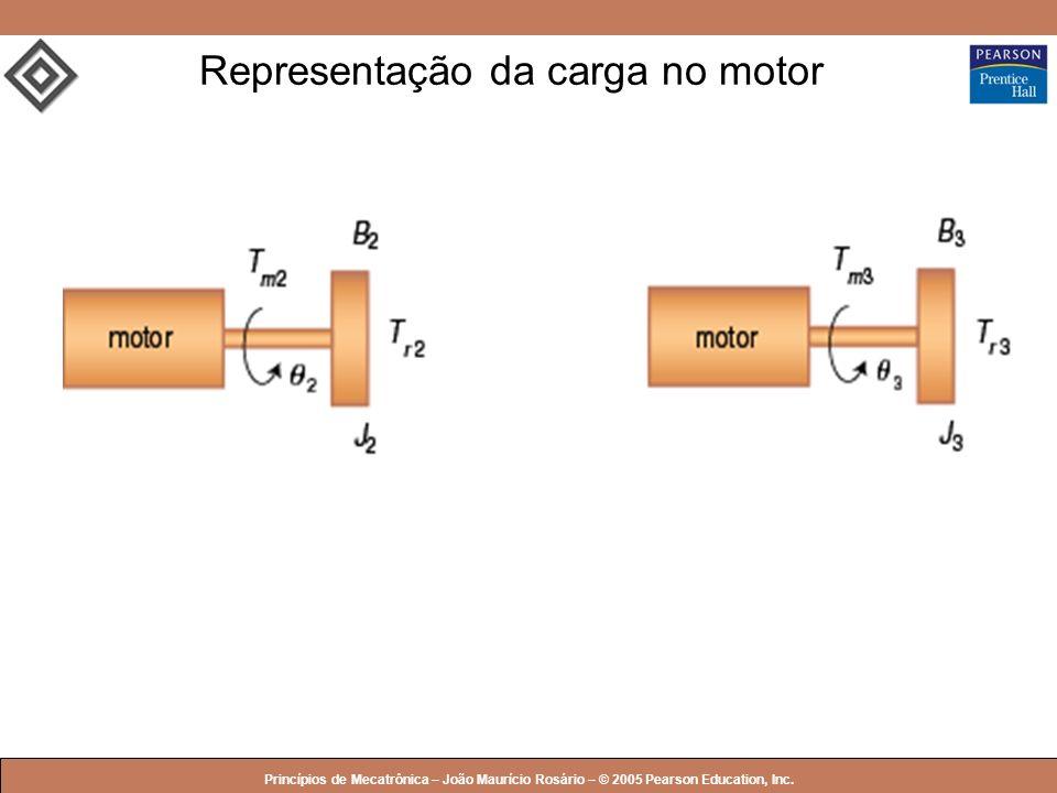 Representação da carga no motor