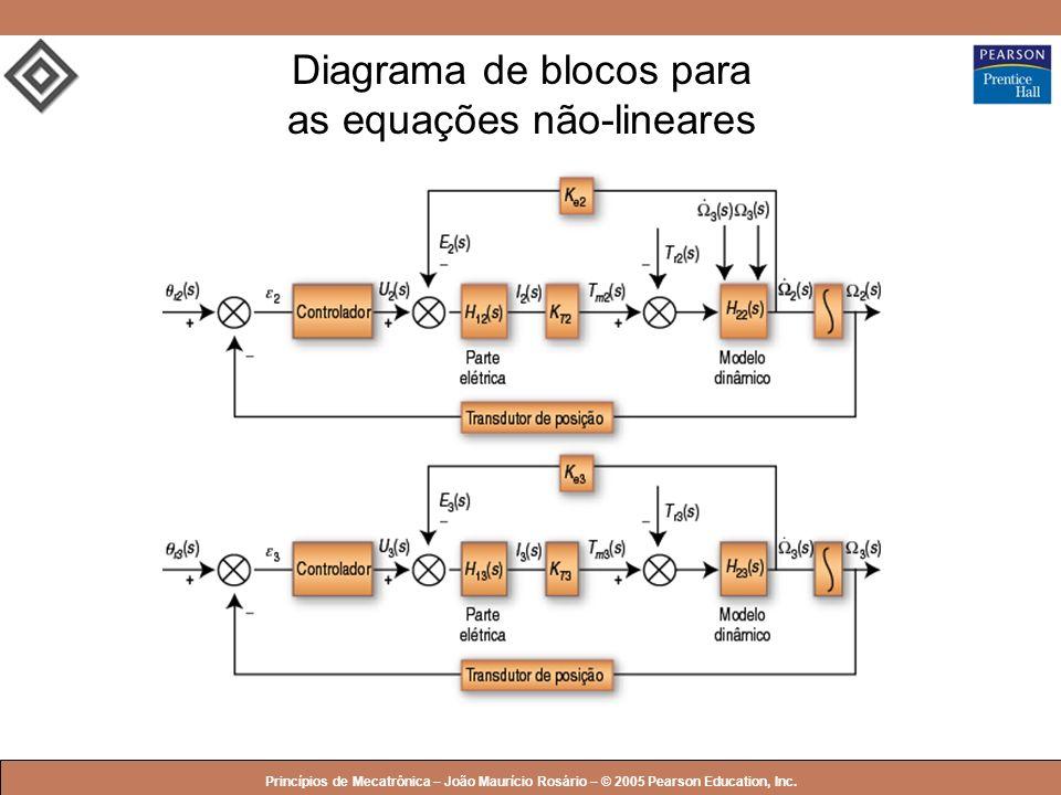 Diagrama de blocos para as equações não-lineares