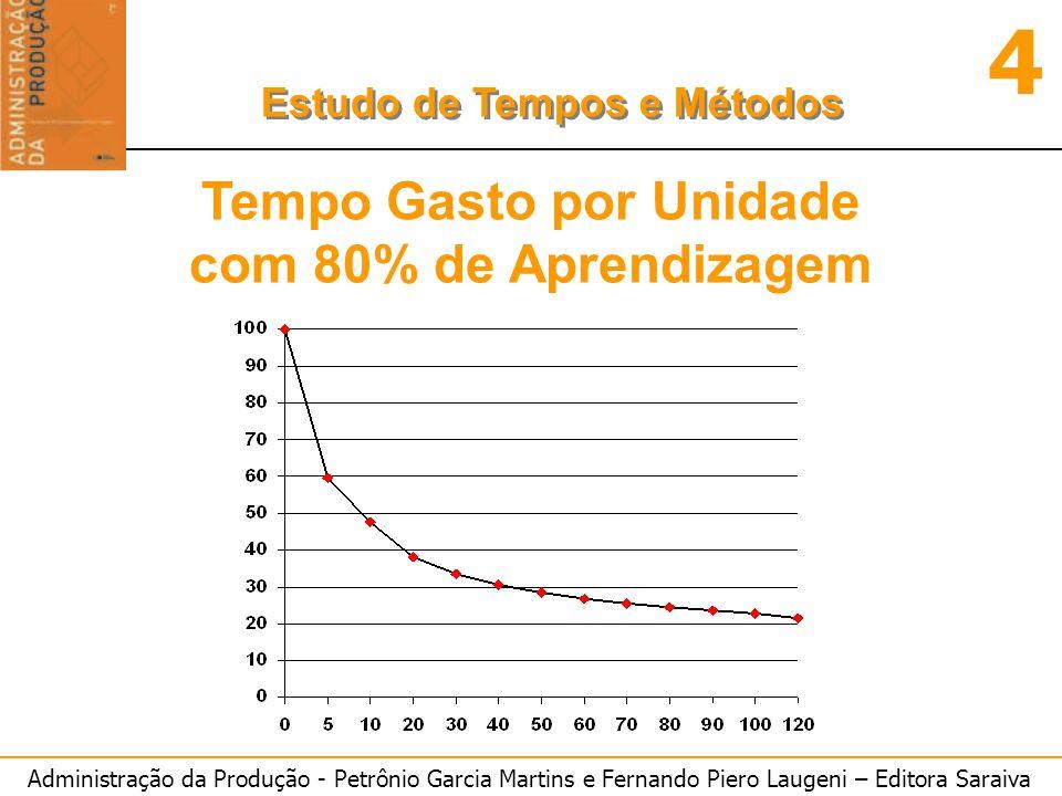 Tempo Gasto por Unidade com 80% de Aprendizagem