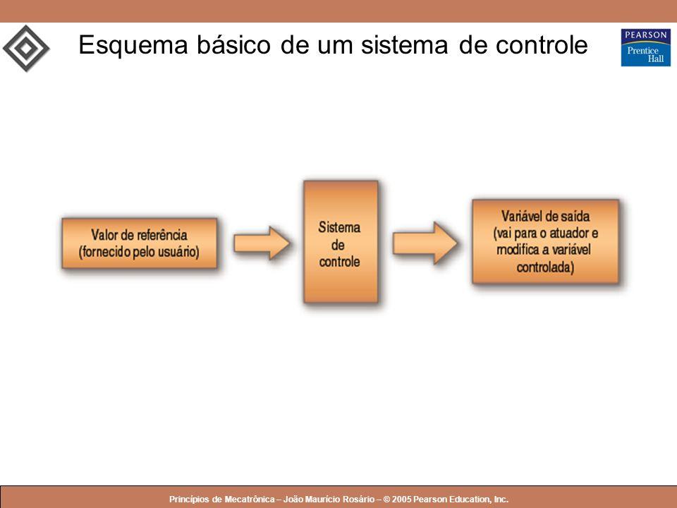 Esquema básico de um sistema de controle