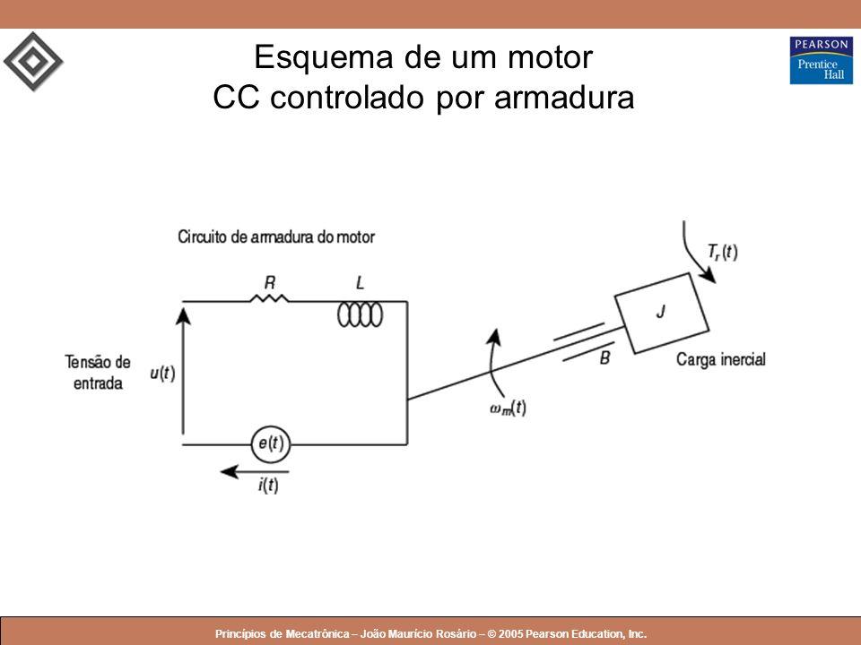 Esquema de um motor CC controlado por armadura