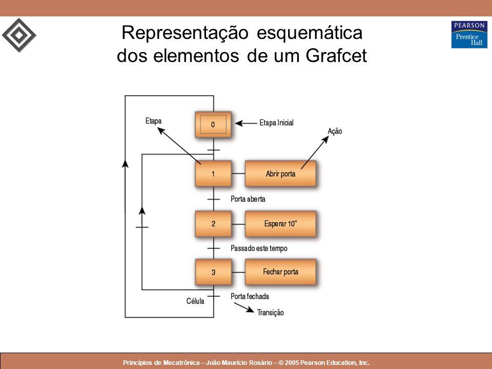 Representação esquemática dos elementos de um Grafcet