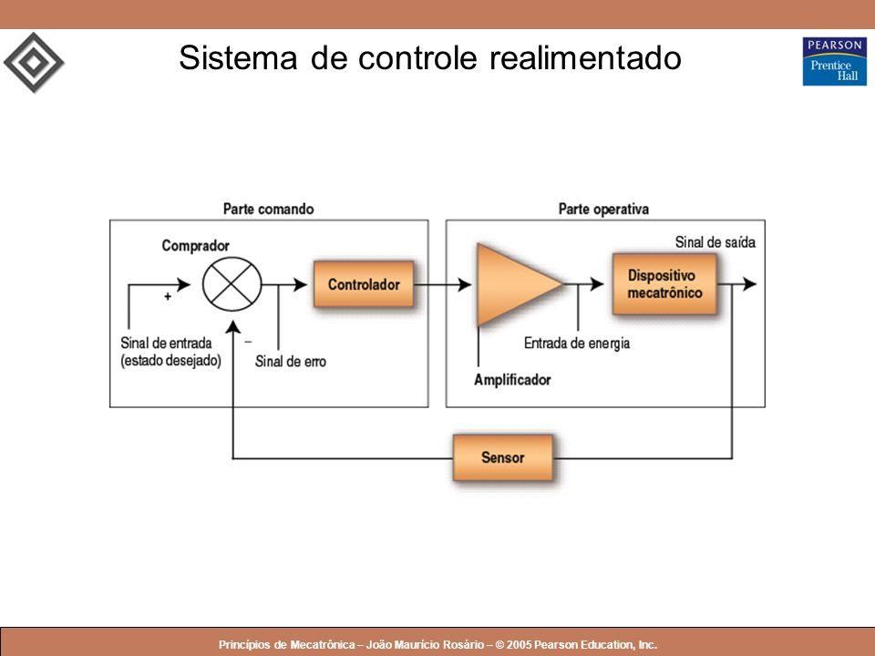 Sistema de controle realimentado