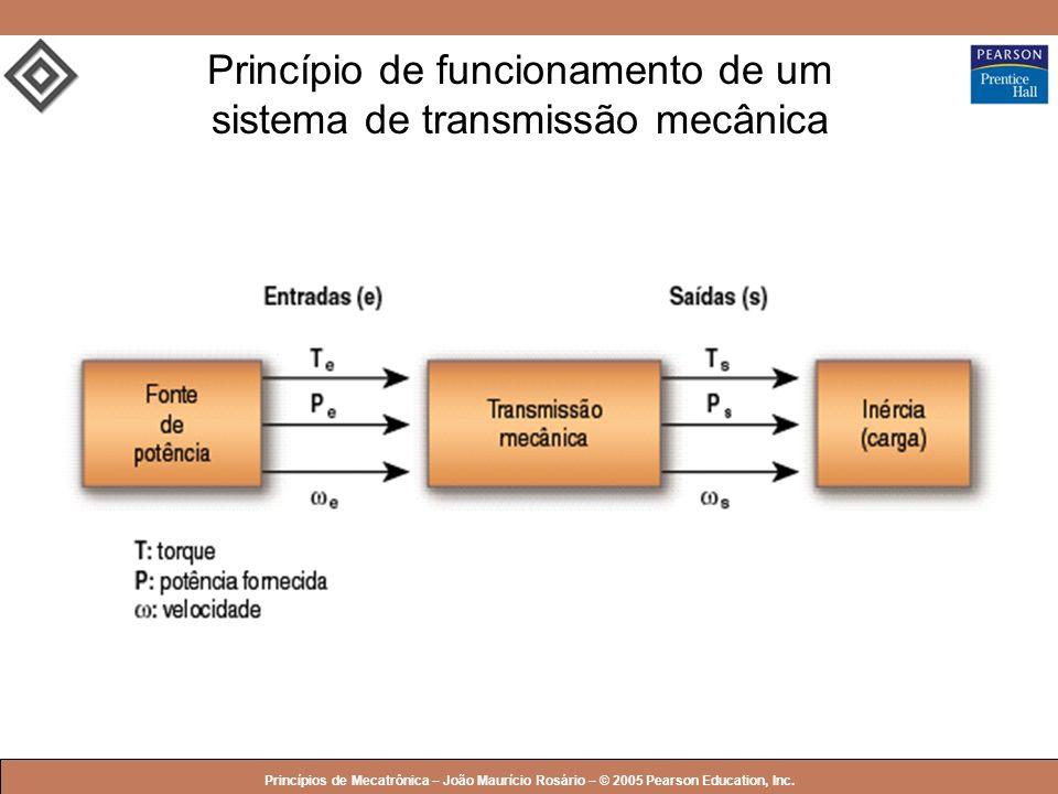 Princípio de funcionamento de um sistema de transmissão mecânica