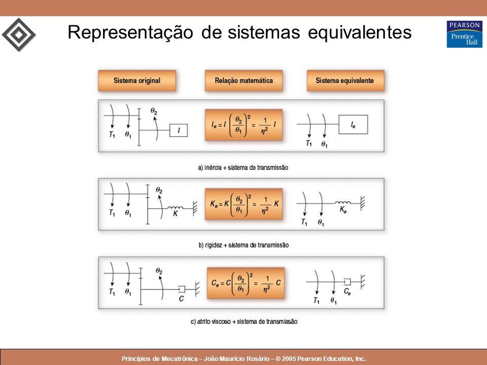 Representação de sistemas equivalentes