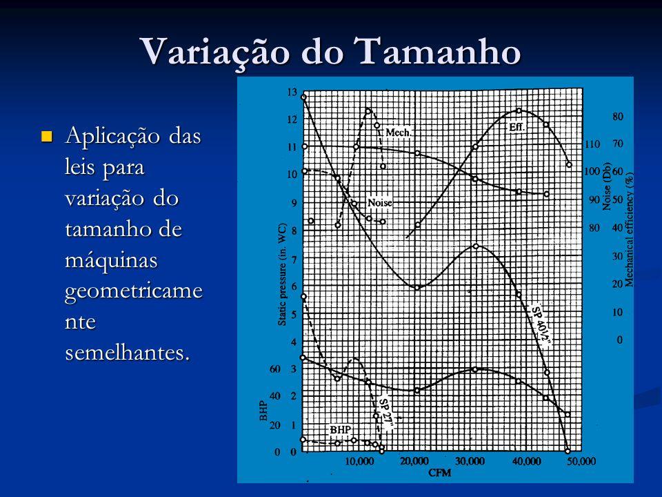 Variação do Tamanho Aplicação das leis para variação do tamanho de máquinas geometricamente semelhantes.