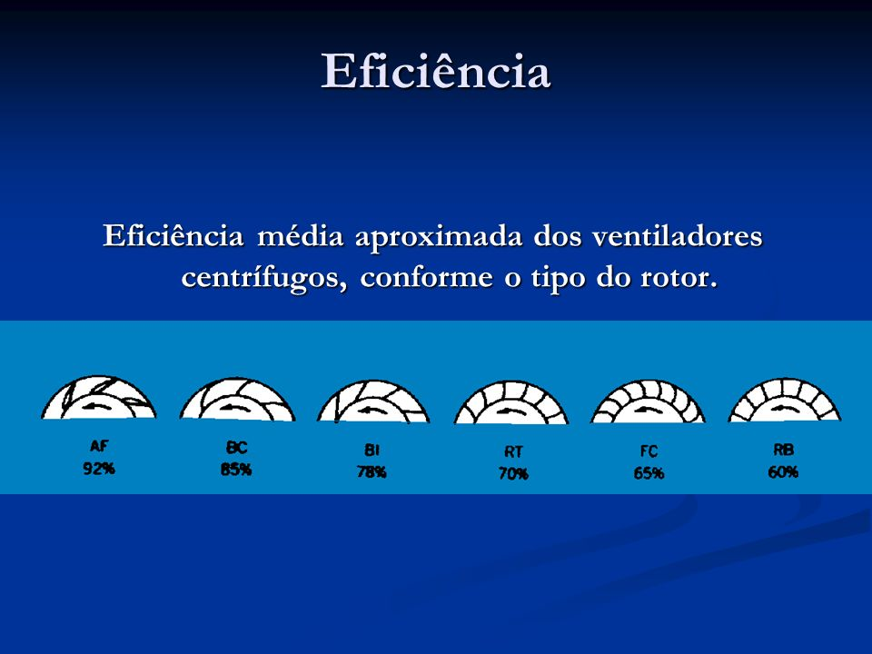 Eficiência Eficiência média aproximada dos ventiladores centrífugos, conforme o tipo do rotor.