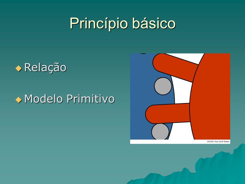 Princípio básico Relação Modelo Primitivo