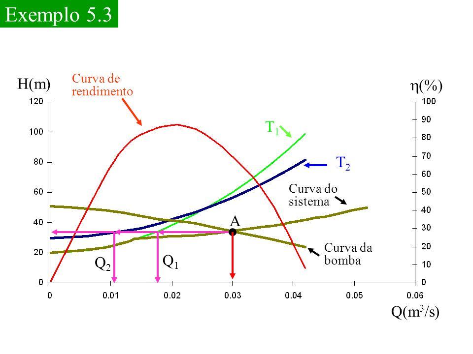 Exemplo 5.3 H(m) h(%) T1 T2 A Q1 Q2 Q(m3/s) Curva de rendimento