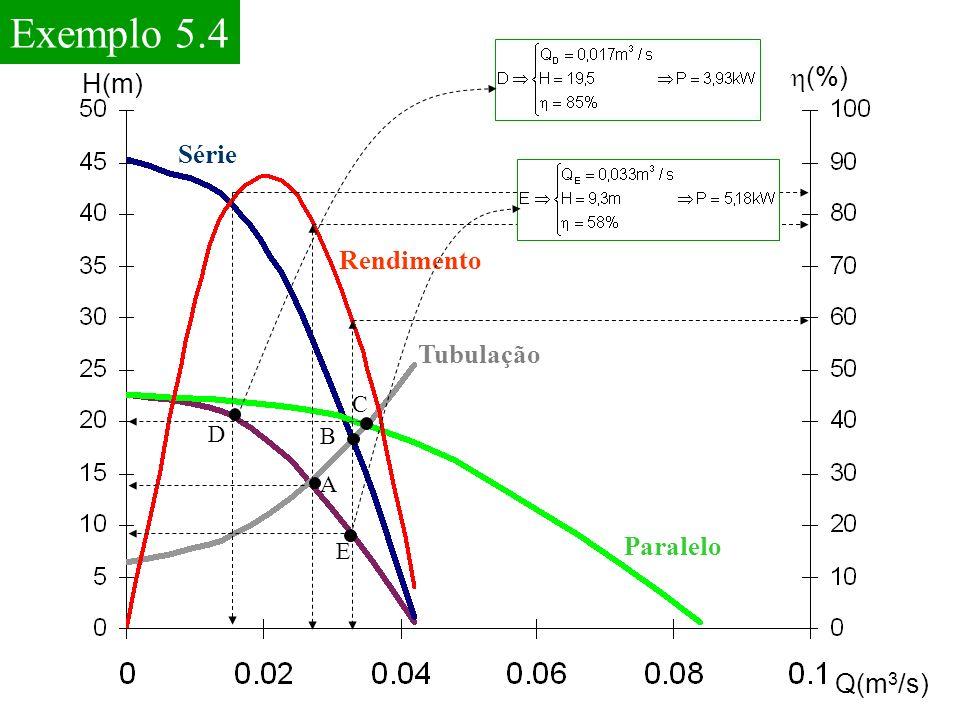 Exemplo 5.4 h(%) H(m) Série Rendimento Tubulação Paralelo Q(m3/s) C D