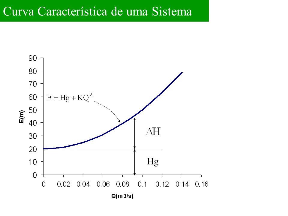 Curva Característica de uma Sistema