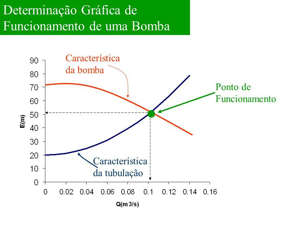 Determinação Gráfica de Funcionamento de uma Bomba