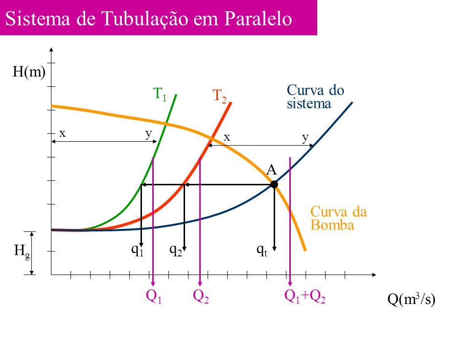 Sistema de Tubulação em Paralelo