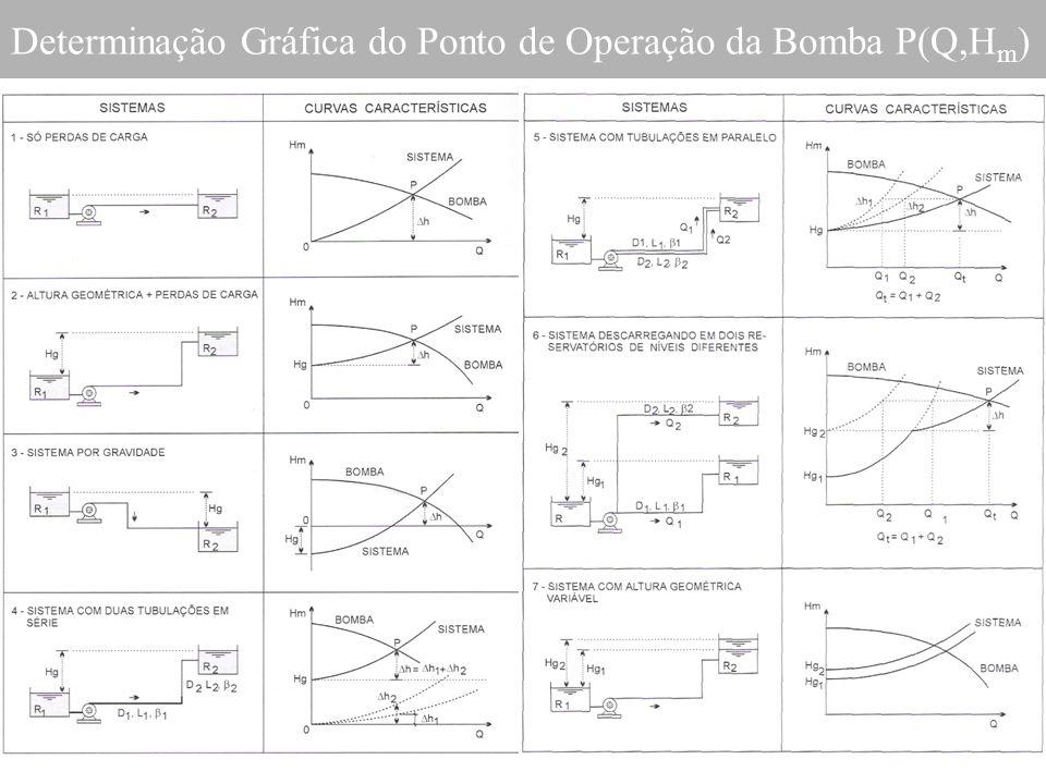 Determinação Gráfica do Ponto de Operação da Bomba P(Q,Hm)