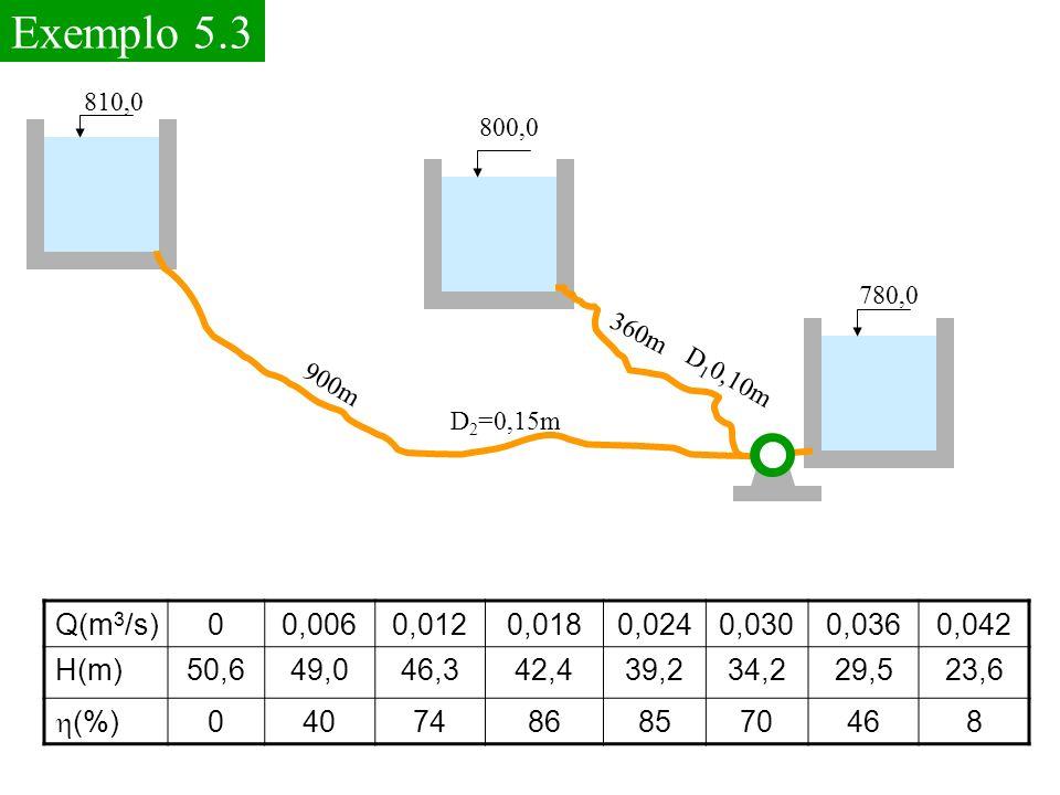 Exemplo 5.3 780,0. 810,0. 800,0. 900m. 360m. D10,10m. D2=0,15m. Q(m3/s) 0,006. 0,012. 0,018.