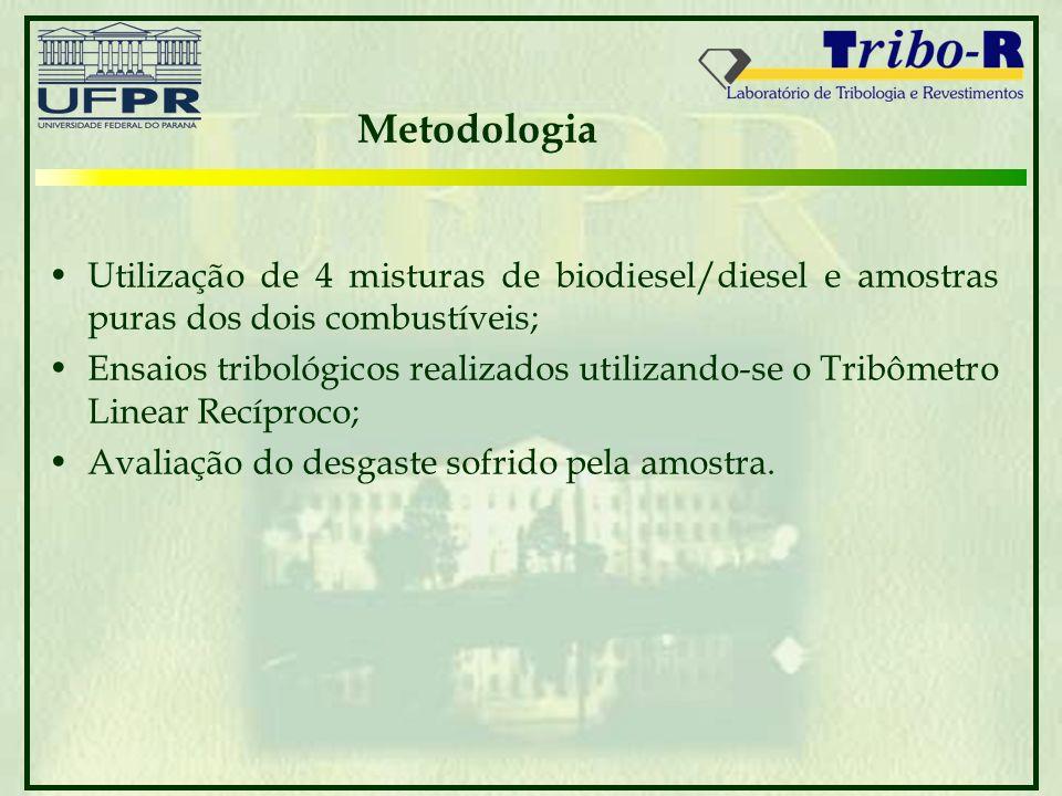 Metodologia Utilização de 4 misturas de biodiesel/diesel e amostras puras dos dois combustíveis;