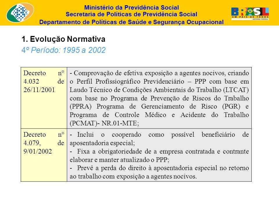 1. Evolução Normativa 4º Período: 1995 a 2002