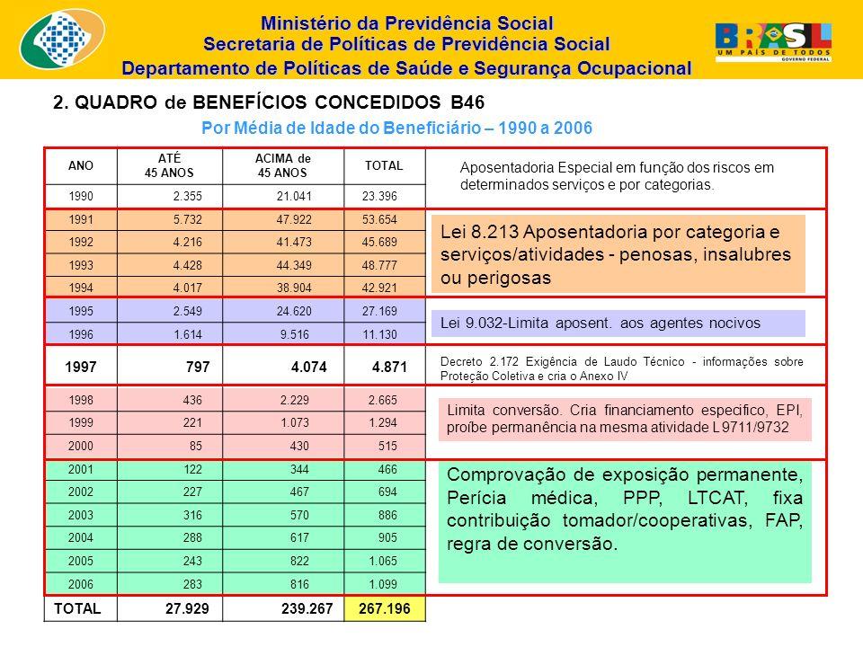 Por Média de Idade do Beneficiário – 1990 a 2006