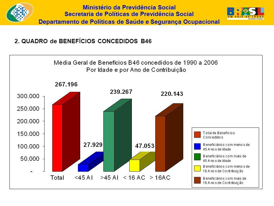 2. QUADRO de BENEFÍCIOS CONCEDIDOS B46