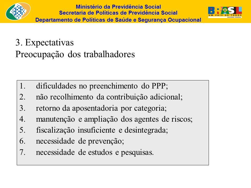 3. Expectativas Preocupação dos trabalhadores