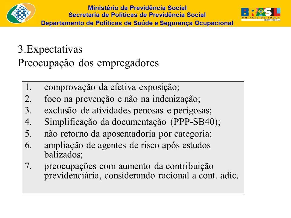 3.Expectativas Preocupação dos empregadores