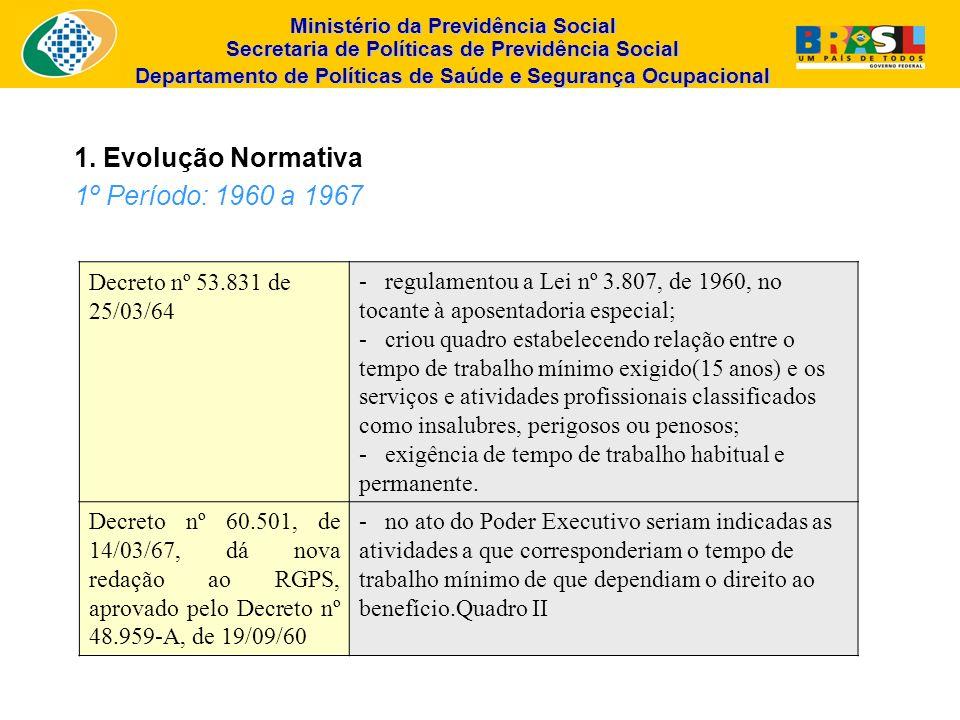 1. Evolução Normativa 1º Período: 1960 a 1967