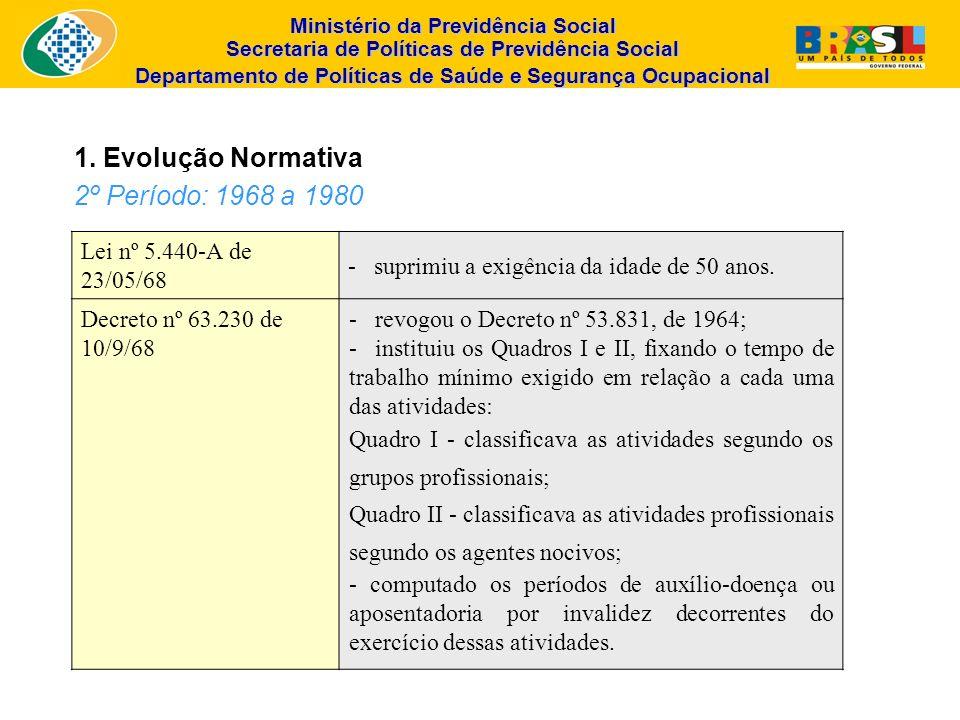1. Evolução Normativa 2º Período: 1968 a 1980