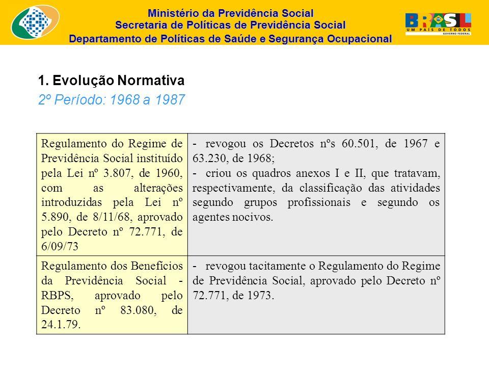 1. Evolução Normativa 2º Período: 1968 a 1987