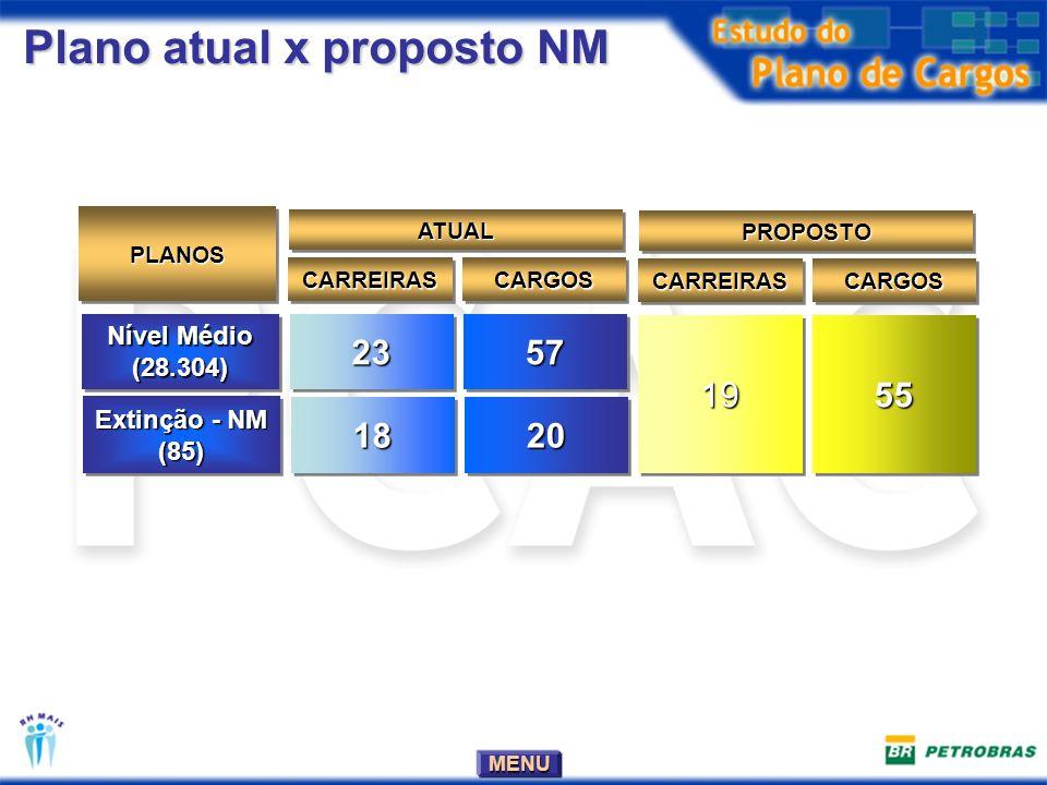 Plano atual x proposto NM