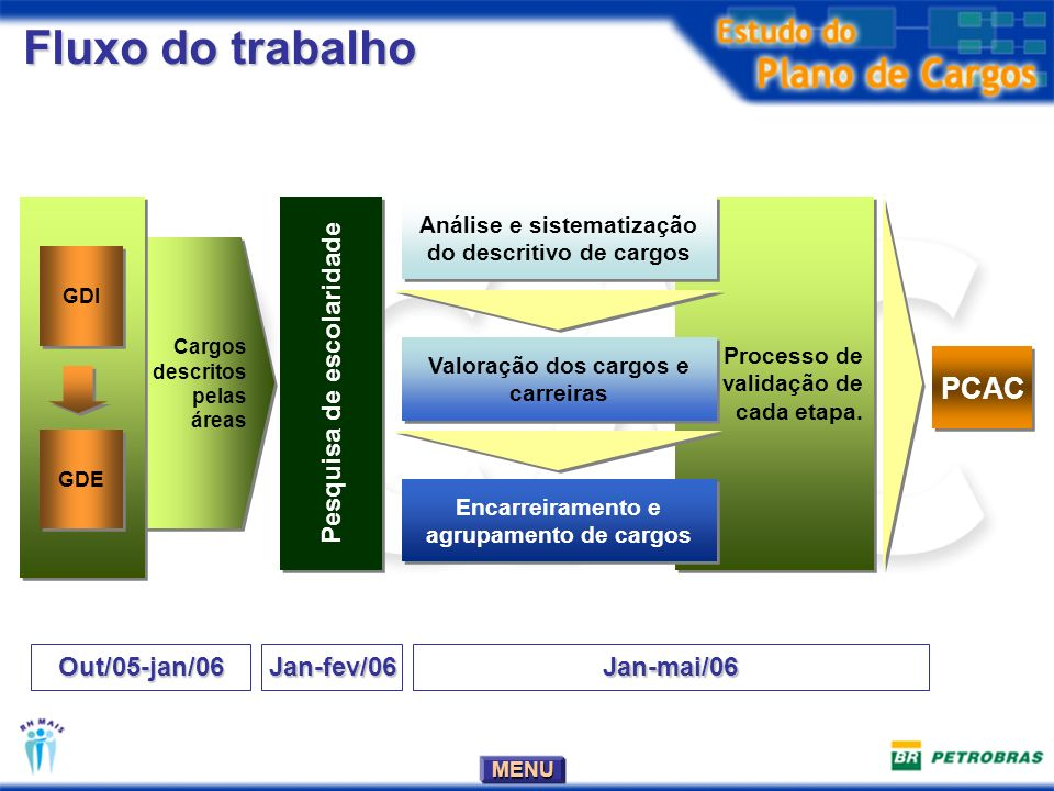 Fluxo do trabalho PCAC Pesquisa de escolaridade Out/05-jan/06