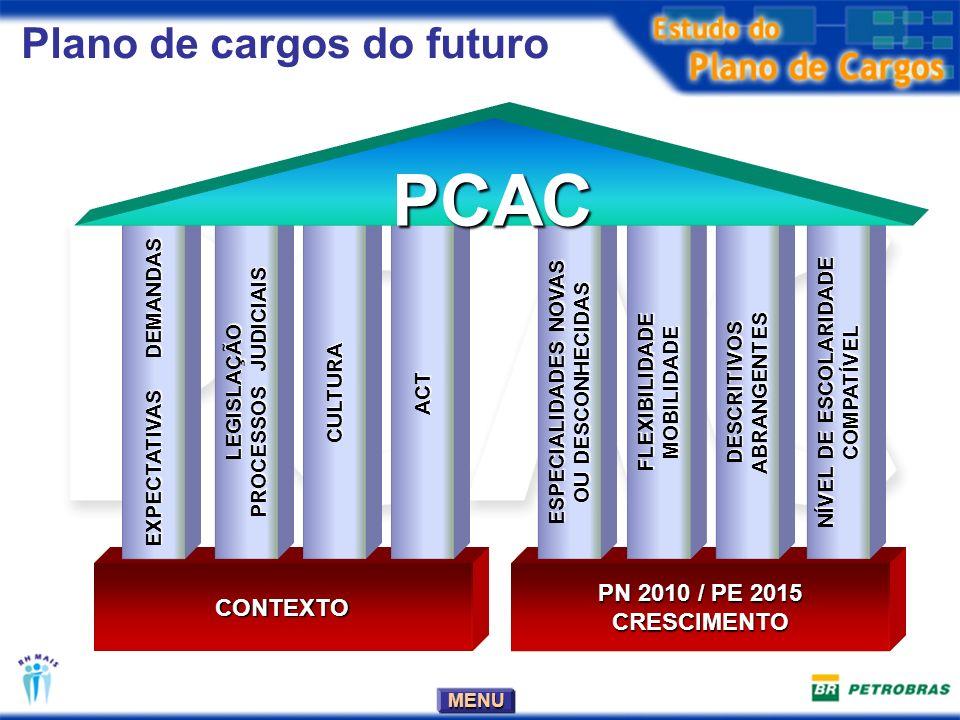 PCAC Plano de cargos do futuro PN 2010 / PE 2015 CONTEXTO CRESCIMENTO