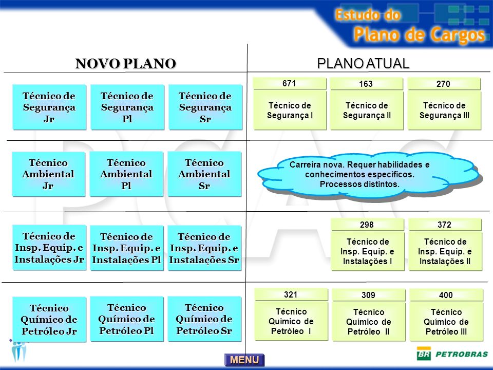 NOVO PLANO PLANO ATUAL Técnico de Segurança Jr Técnico de Segurança Pl