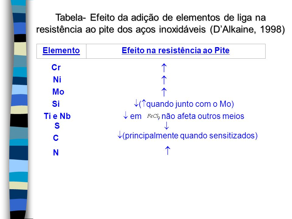 Tabela- Efeito da adição de elementos de liga na resistência ao pite dos aços inoxidáveis (D'Alkaine, 1998)