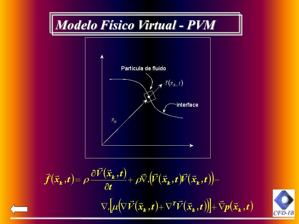 Modelo Físico Virtual - PVM