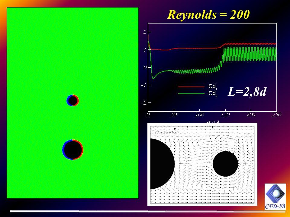 Reynolds = 200 L=2,8d