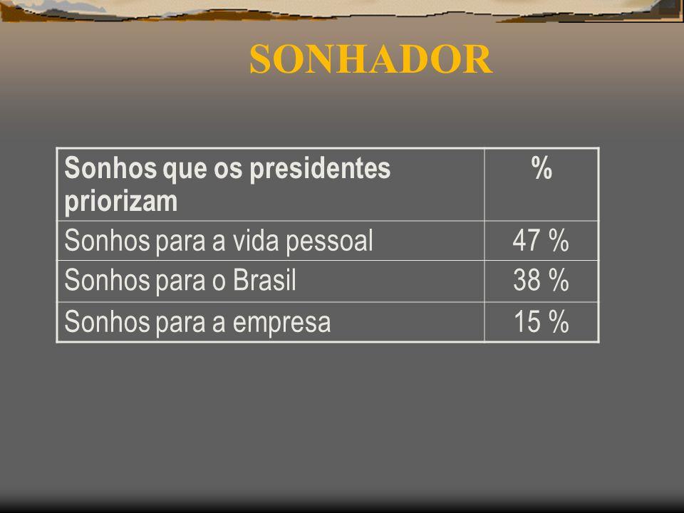SONHADOR Sonhos que os presidentes priorizam %