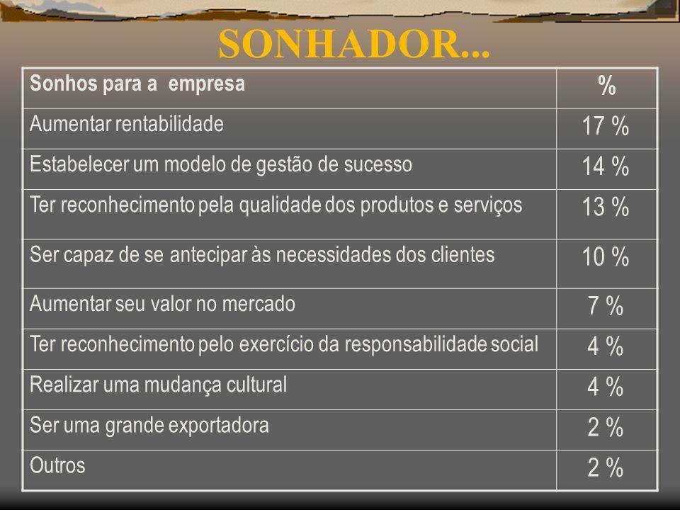 SONHADOR... % 17 % 14 % 13 % 10 % 7 % 4 % 2 % Sonhos para a empresa