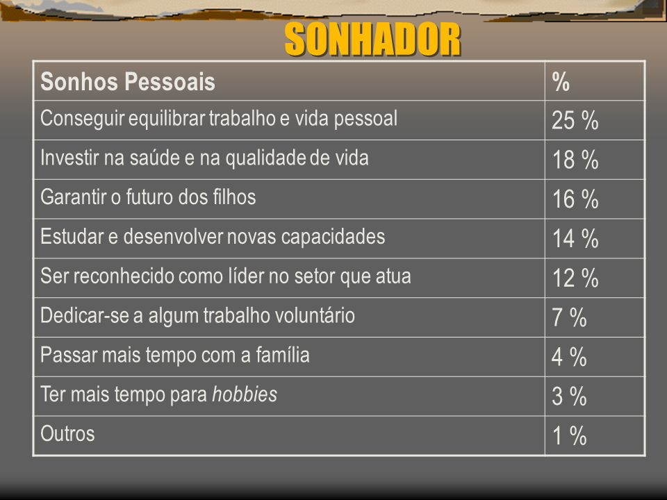 SONHADOR Sonhos Pessoais % 25 % 18 % 16 % 14 % 12 % 7 % 4 % 3 % 1 %