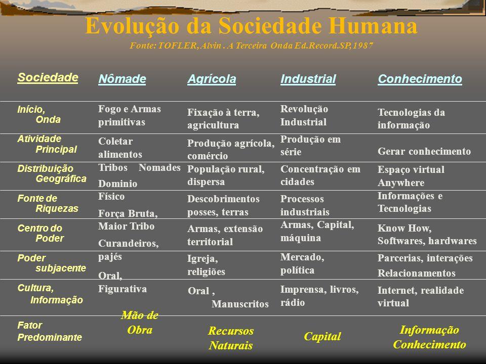 Evolução da Sociedade Humana Fonte: TOFLER, Alvin. A Terceira Onda Ed