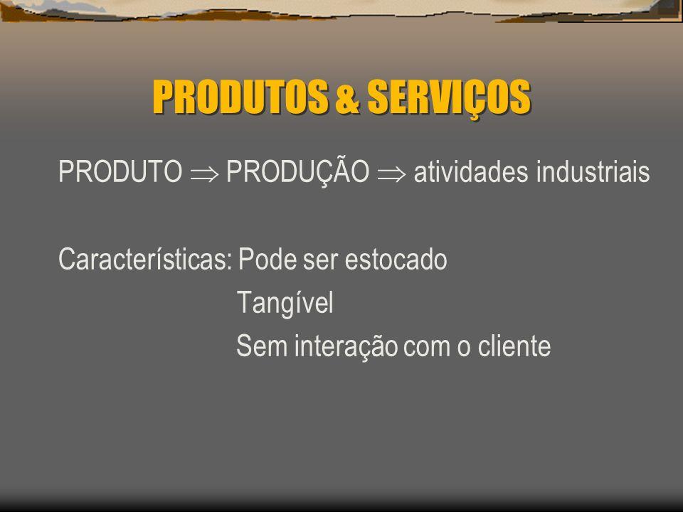 PRODUTOS & SERVIÇOS PRODUTO  PRODUÇÃO  atividades industriais