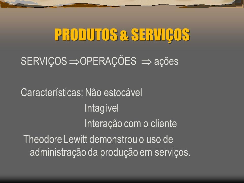 PRODUTOS & SERVIÇOS SERVIÇOS OPERAÇÕES  ações