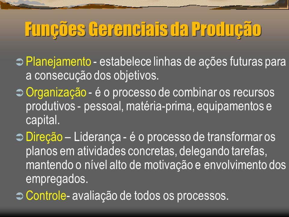 Funções Gerenciais da Produção